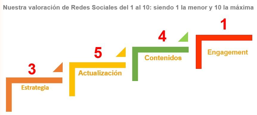 Valoración de la estrategia, actualización, contenidos y engagement de las redes sociales de los hoteles analizados