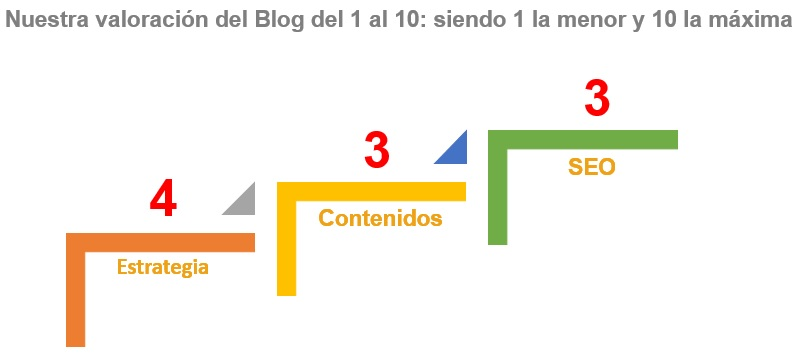 Valoración de la estrategia, contenidos y SEO de los blogs de los hoteles analizados
