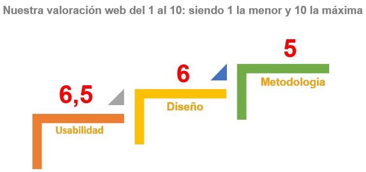 Valoración de la usabilidad, diseño y metodología de las webs de los hoteles analizados
