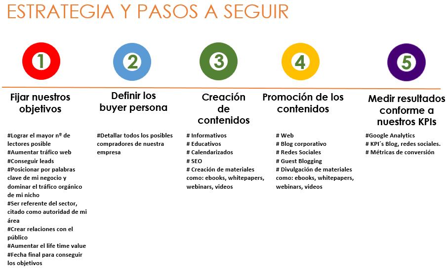 Guía de ruta a seguir en el Marketing de Contenidos