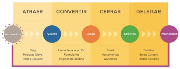 La Metodología Inbound en el Marketing de Contenidos
