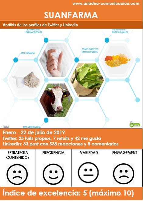 Gráfica-resumen análisis Redes Sociales Twitter y LinkedIn de Suanfarma