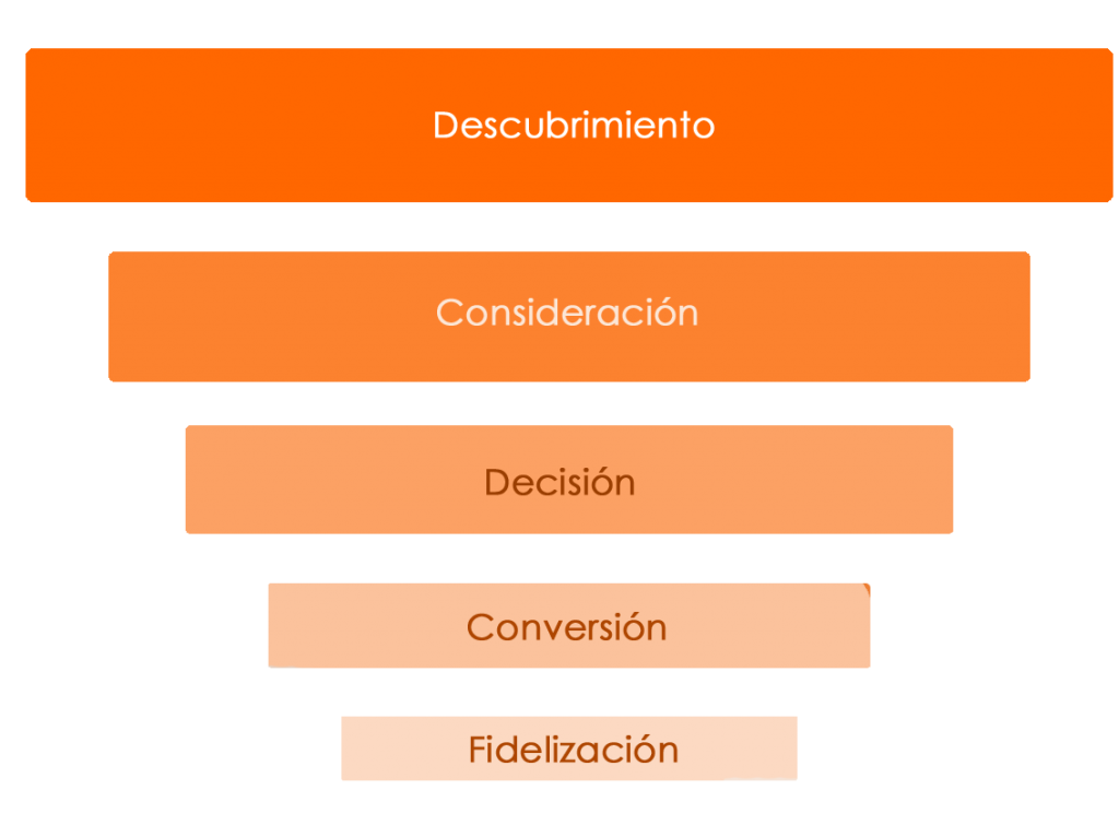 Fases de una estrategia de vídeo marketing