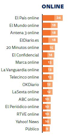 Medios digitales mas seguidos por los españoles para informarse