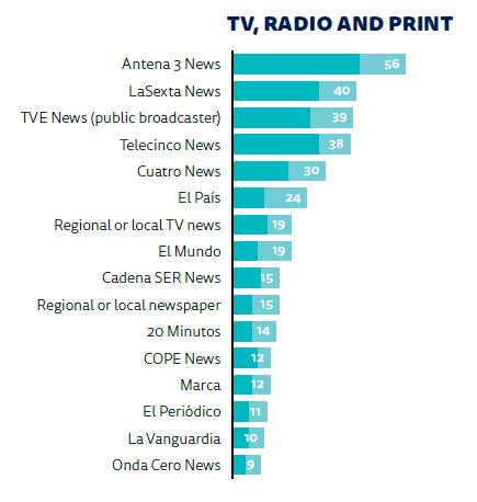 Medios analógicos más seguidos por los españoles para informarse