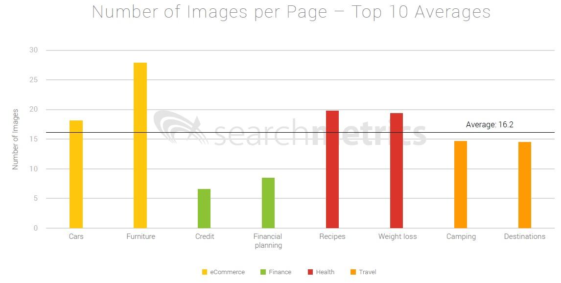 Contribución del nº de imágenes para posicionarse por encima de tus competidores