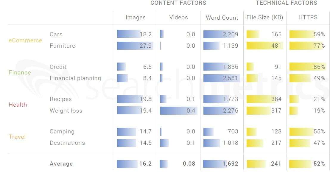Ranking Factors de Searchmetrics para posicionarse por encima de tus competidores