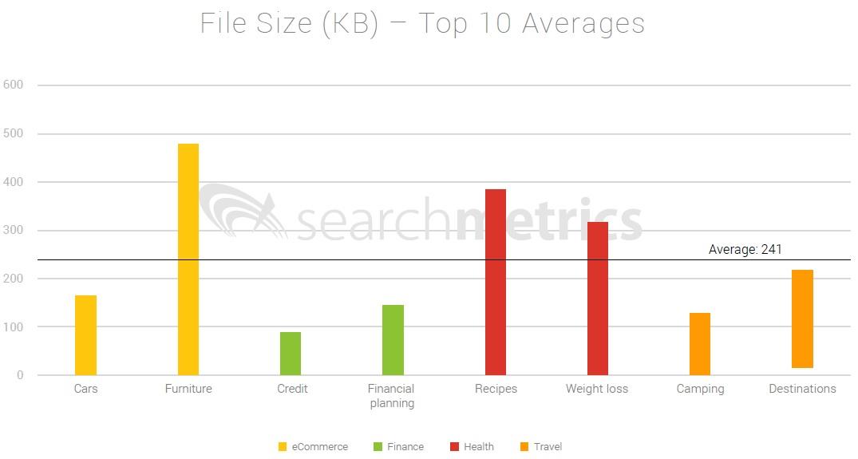 tamaño del HTML para posicionarse por encima de tus competidores